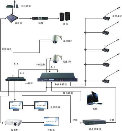realcolor数字会议系统设备连接图
